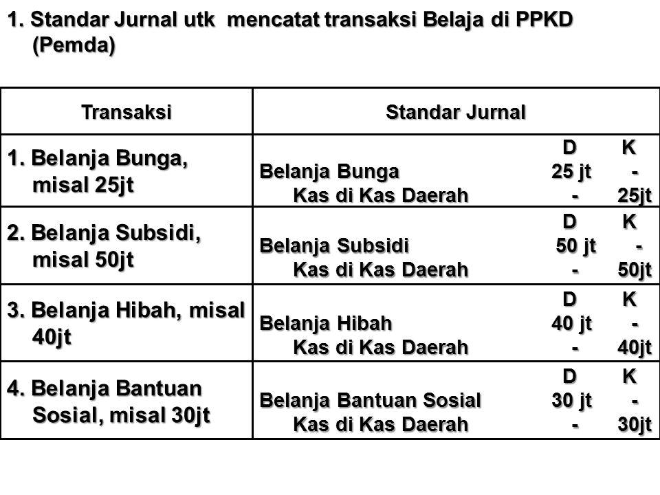 2. Belanja Subsidi, misal 50jt