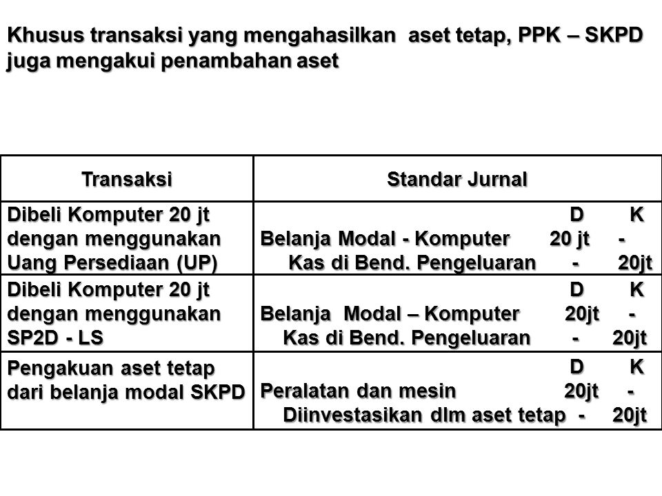 Khusus transaksi yang mengahasilkan aset tetap, PPK – SKPD juga mengakui penambahan aset