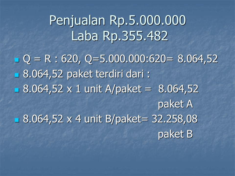 Penjualan Rp.5.000.000 Laba Rp.355.482 Q = R : 620, Q=5.000.000:620= 8.064,52. 8.064,52 paket terdiri dari :
