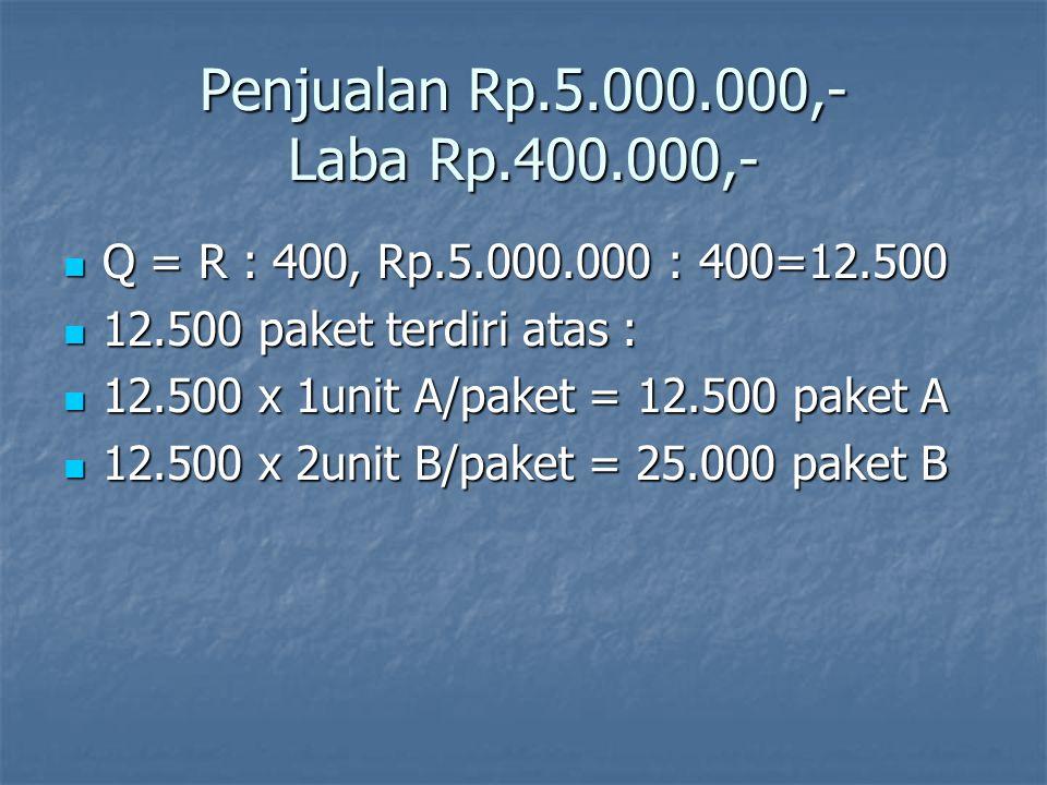 Penjualan Rp.5.000.000,- Laba Rp.400.000,- Q = R : 400, Rp.5.000.000 : 400=12.500. 12.500 paket terdiri atas :