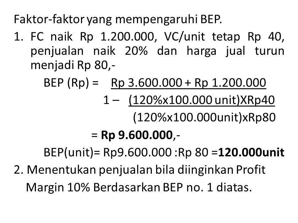 Faktor-faktor yang mempengaruhi BEP.