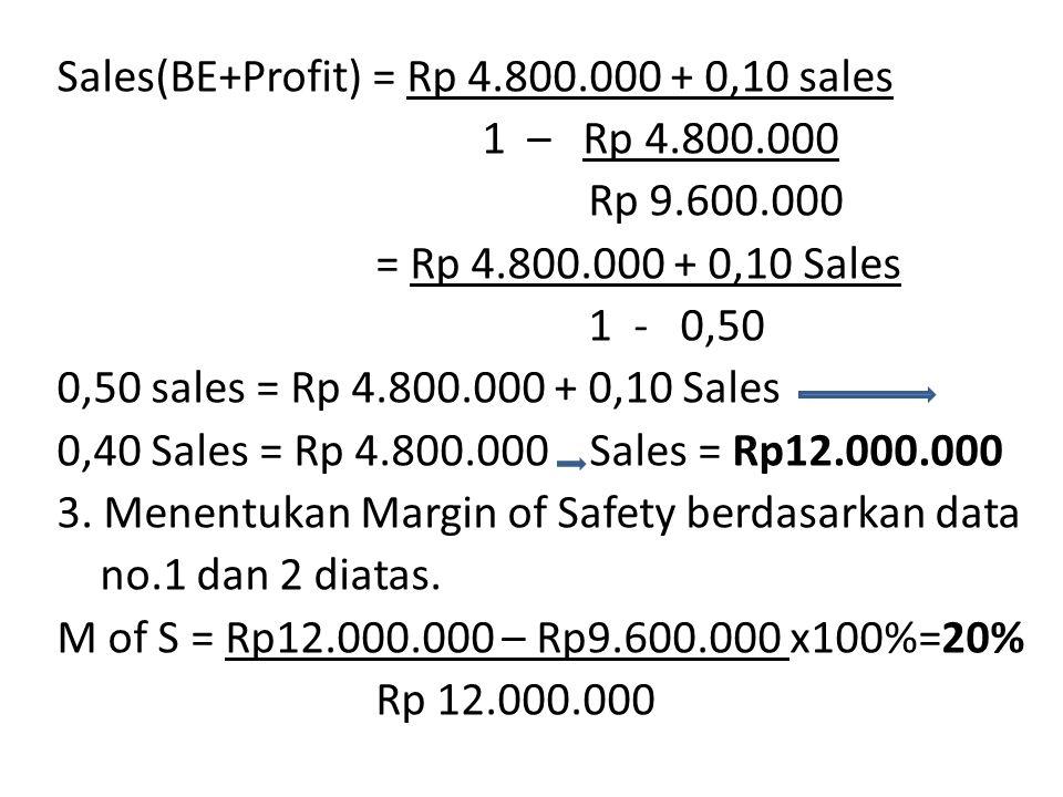 Sales(BE+Profit) = Rp 4. 800. 000 + 0,10 sales 1 – Rp 4. 800. 000 Rp 9
