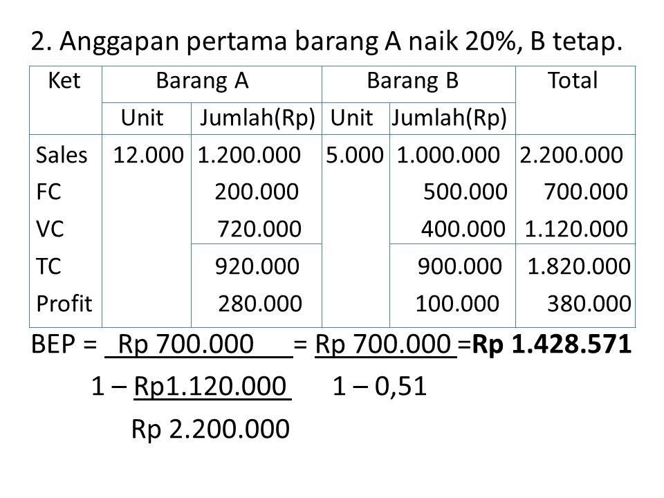 2. Anggapan pertama barang A naik 20%, B tetap.
