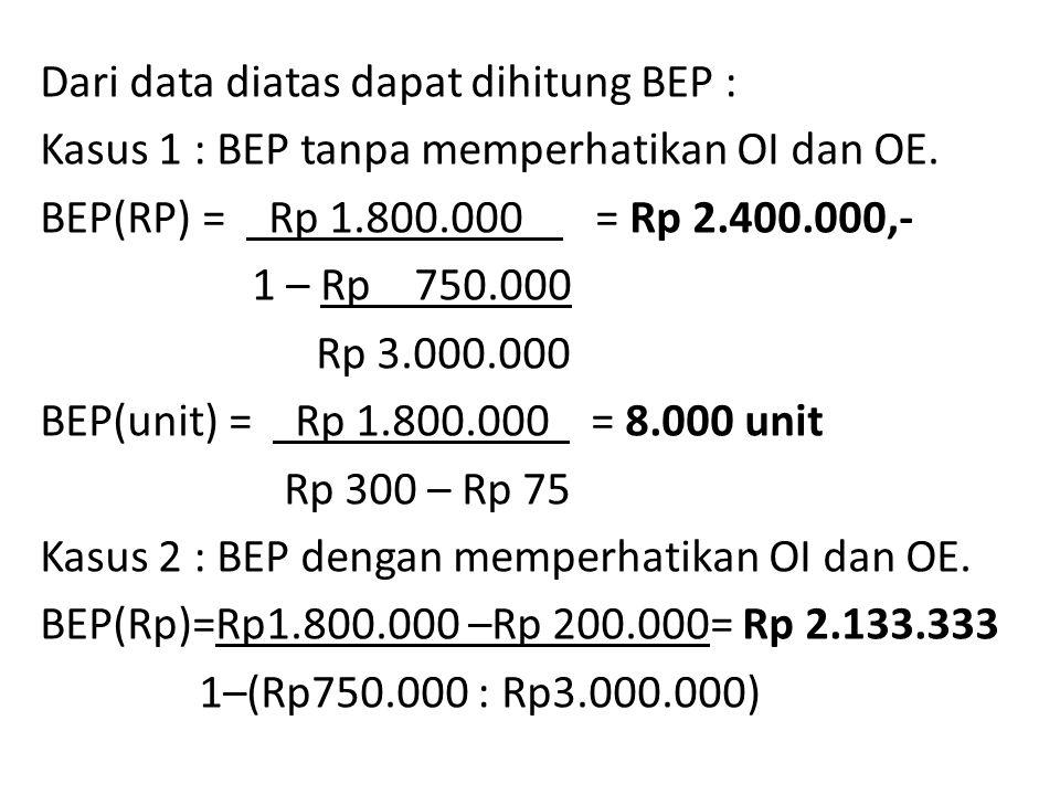 Dari data diatas dapat dihitung BEP : Kasus 1 : BEP tanpa memperhatikan OI dan OE.