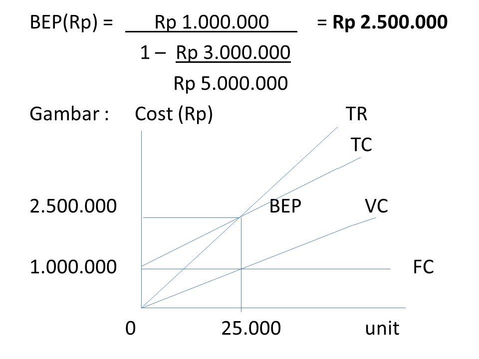 BEP(Rp) = Rp 1.000.000 = Rp 2.500.000 1 – Rp 3.000.000 Rp 5.000.000 Gambar : Cost (Rp) TR TC 2.500.000 BEP VC 1.000.000 FC 0 25.000 unit