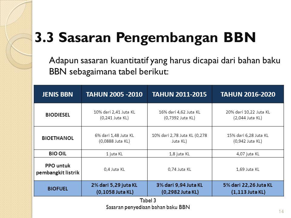 Tabel 3 Sasaran penyediaan bahan baku BBN