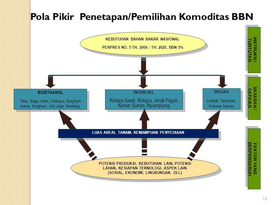 Pola Pikir Penetapan/Pemilihan Komoditas BBN