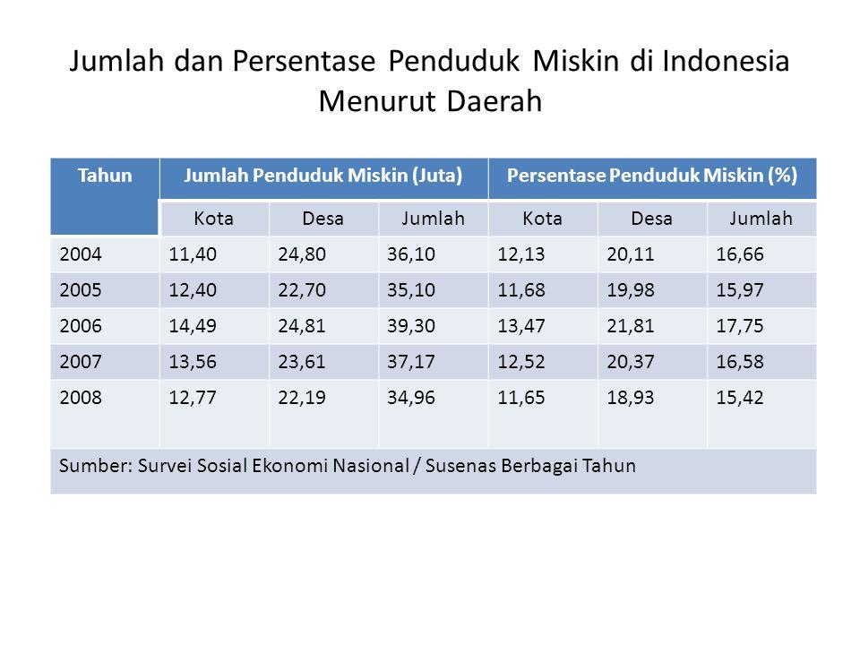 Jumlah dan Persentase Penduduk Miskin di Indonesia Menurut Daerah
