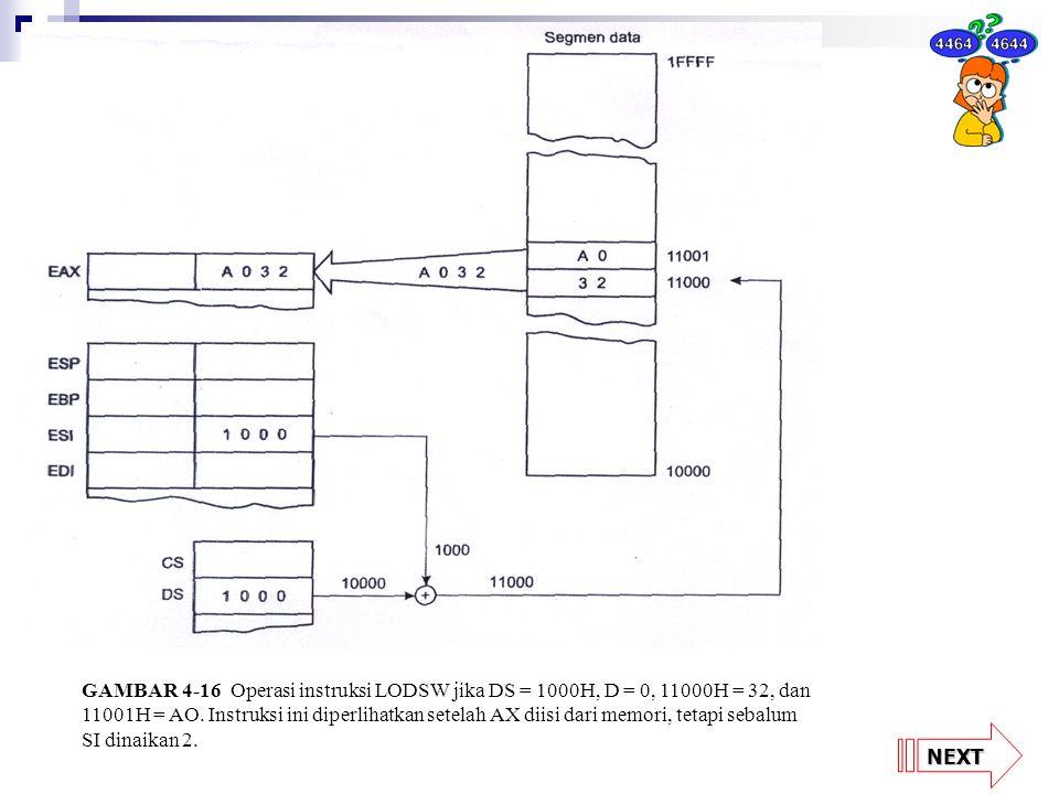 GAMBAR 4-16 Operasi instruksi LODSW jika DS = 1000H, D = 0, 11000H = 32, dan 11001H = AO. Instruksi ini diperlihatkan setelah AX diisi dari memori, tetapi sebalum SI dinaikan 2.