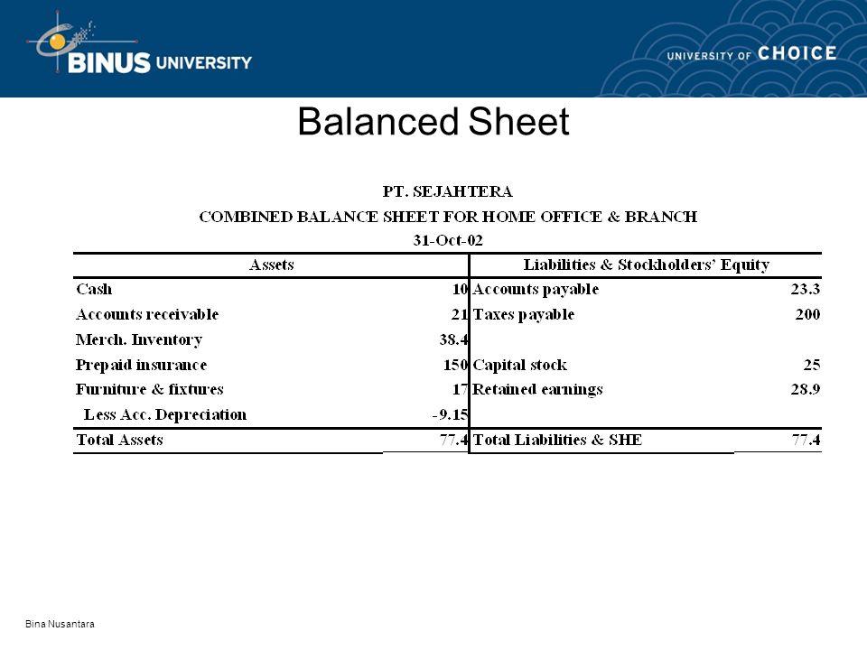 Balanced Sheet Bina Nusantara