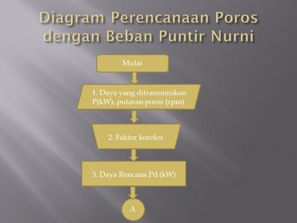 Diagram Perencanaan Poros dengan Beban Puntir Nurni