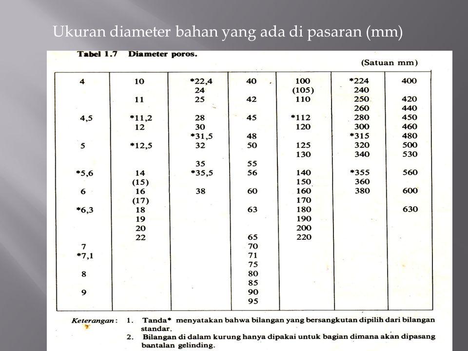 Ukuran diameter bahan yang ada di pasaran (mm)