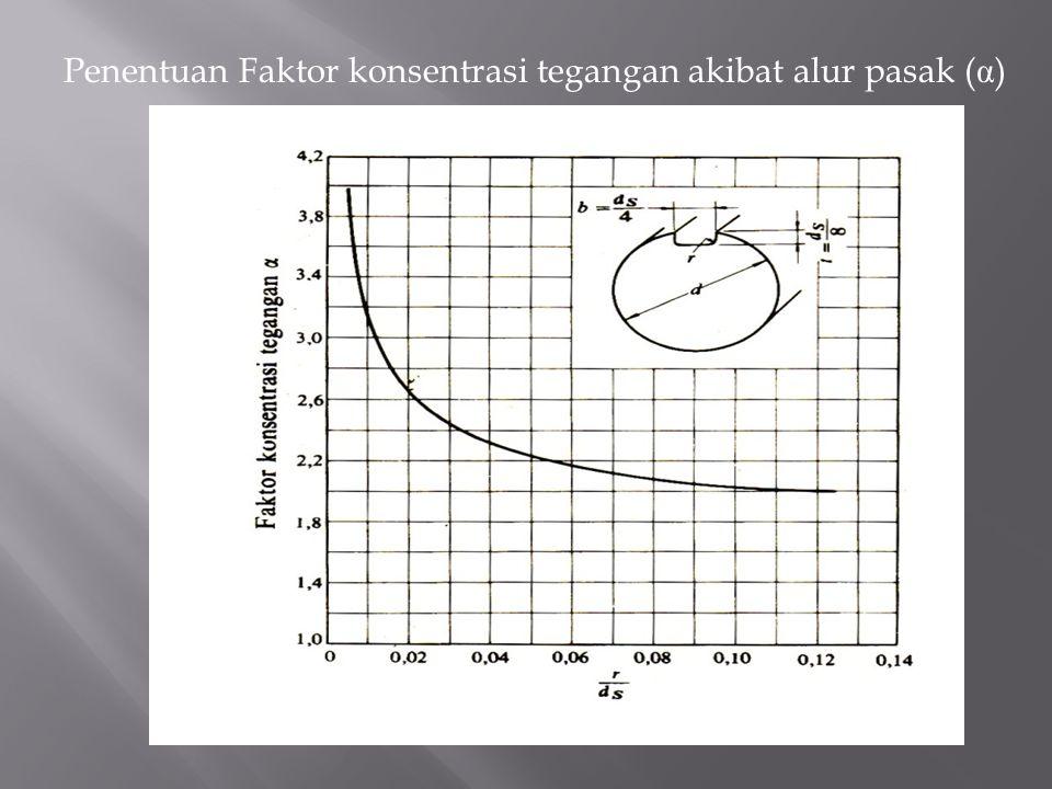 Penentuan Faktor konsentrasi tegangan akibat alur pasak (α)