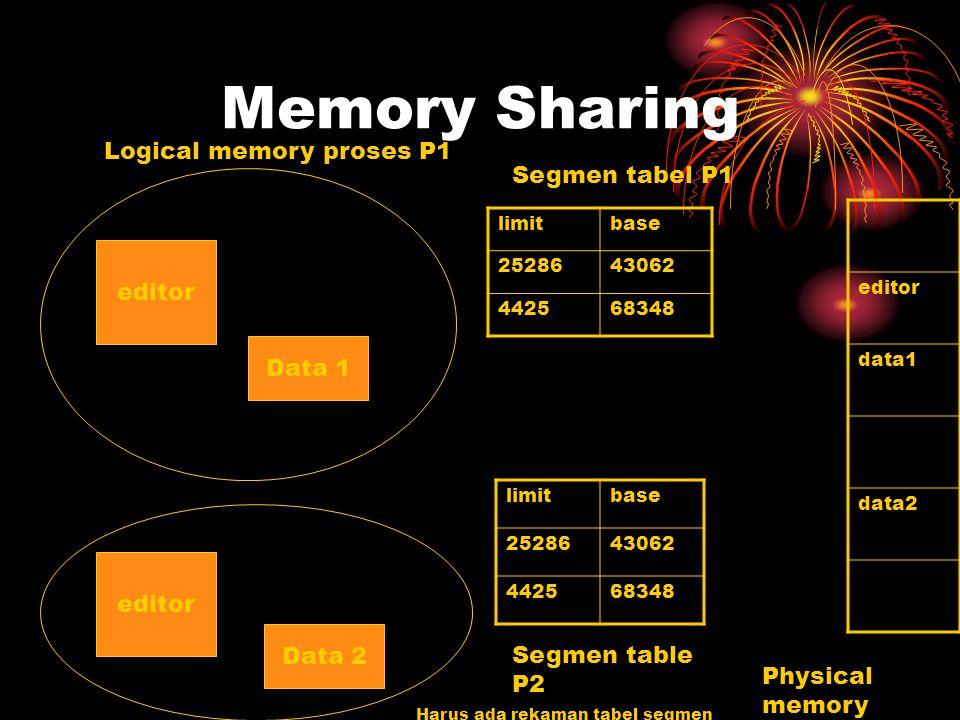 Memory Sharing Logical memory proses P1 Segmen tabel P1 editor Data 1