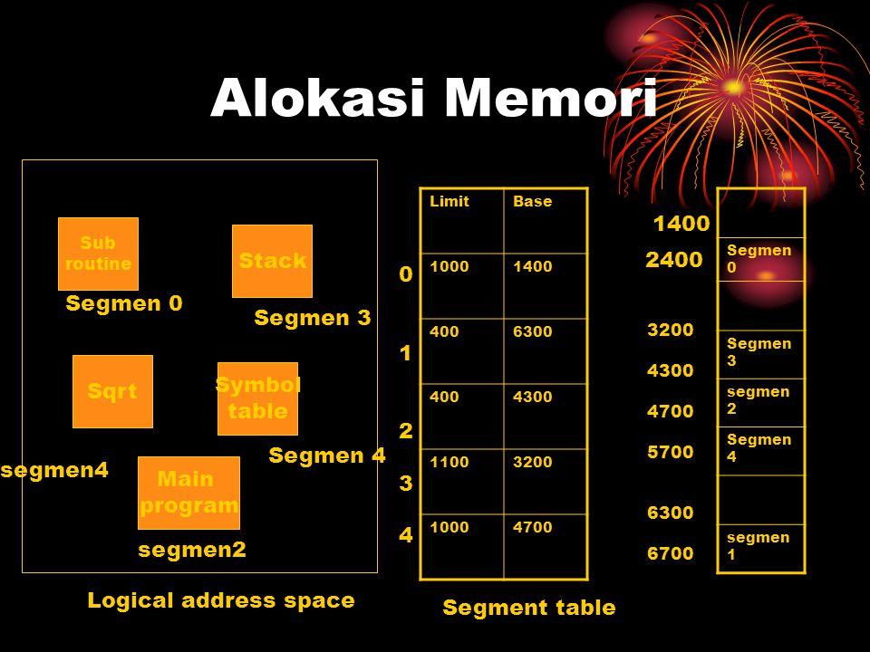 Alokasi Memori 1400 Stack 2400 Segmen 0 1 Segmen 3 2 Sqrt Symbol 3