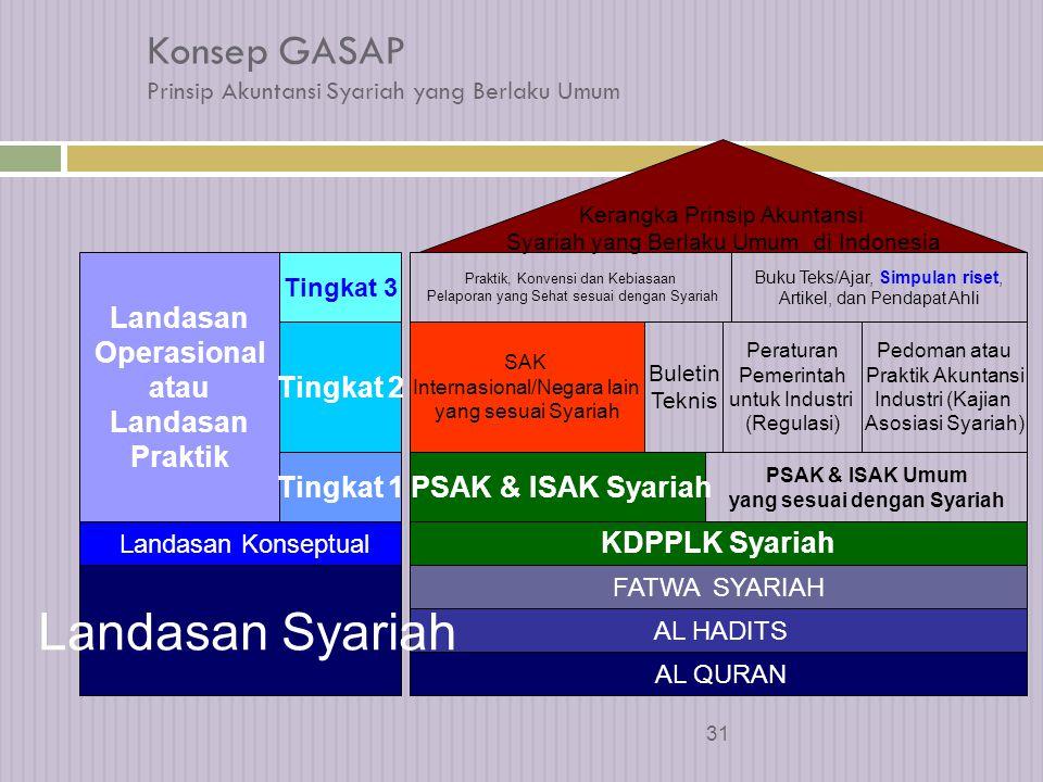 Konsep GASAP Prinsip Akuntansi Syariah yang Berlaku Umum