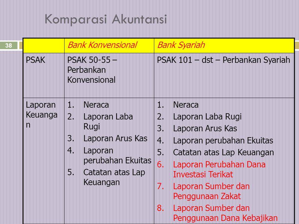 Komparasi Akuntansi Bank Konvensional Bank Syariah PSAK