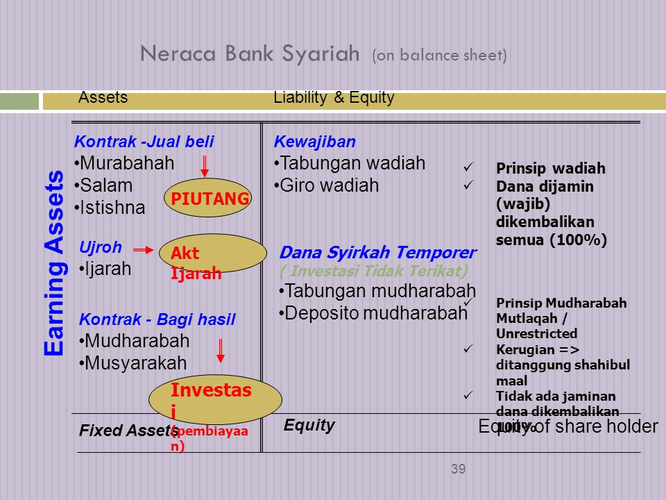 Neraca Bank Syariah (on balance sheet)