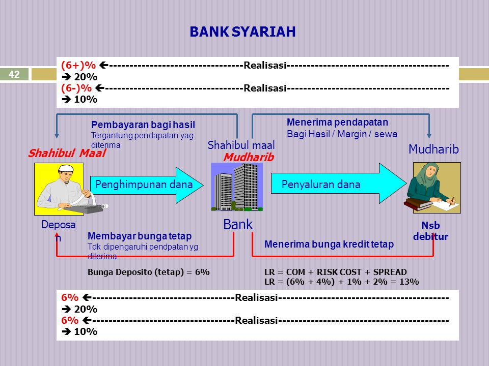 BANK SYARIAH Bank BANK KONVENSIONAL Mudharib Shahibul maal
