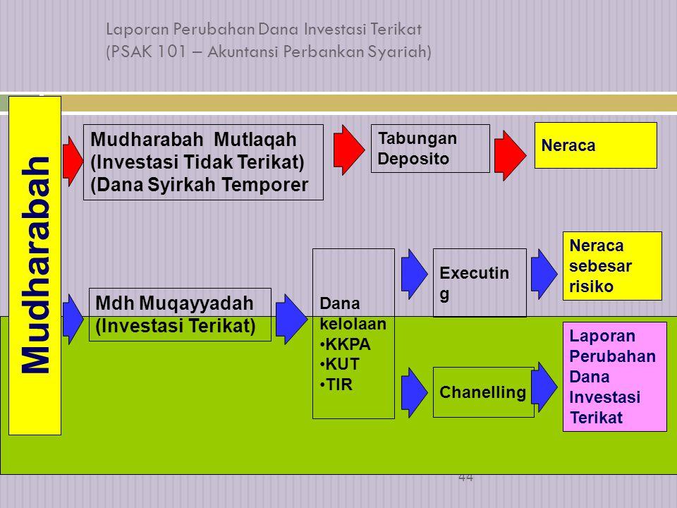 Laporan Perubahan Dana Investasi Terikat (PSAK 101 – Akuntansi Perbankan Syariah)