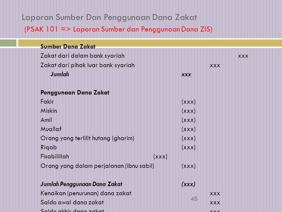 Laporan Sumber Dan Penggunaan Dana Zakat (PSAK 101 => Laporan Sumber dan Penggunaan Dana ZIS)