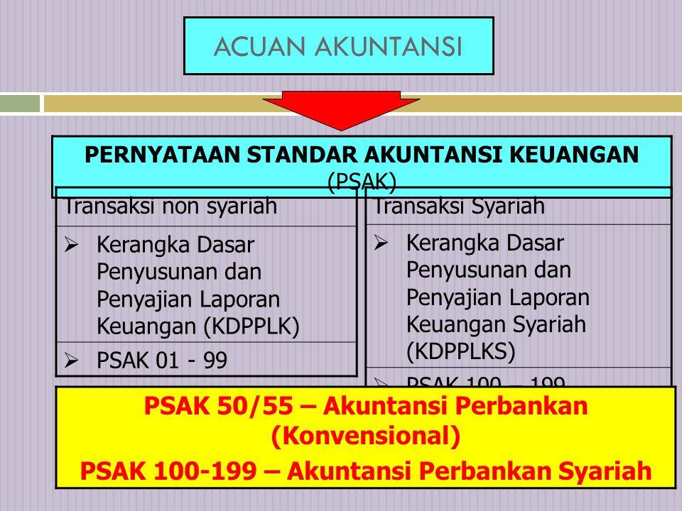 ACUAN AKUNTANSI PSAK 50/55 – Akuntansi Perbankan (Konvensional)
