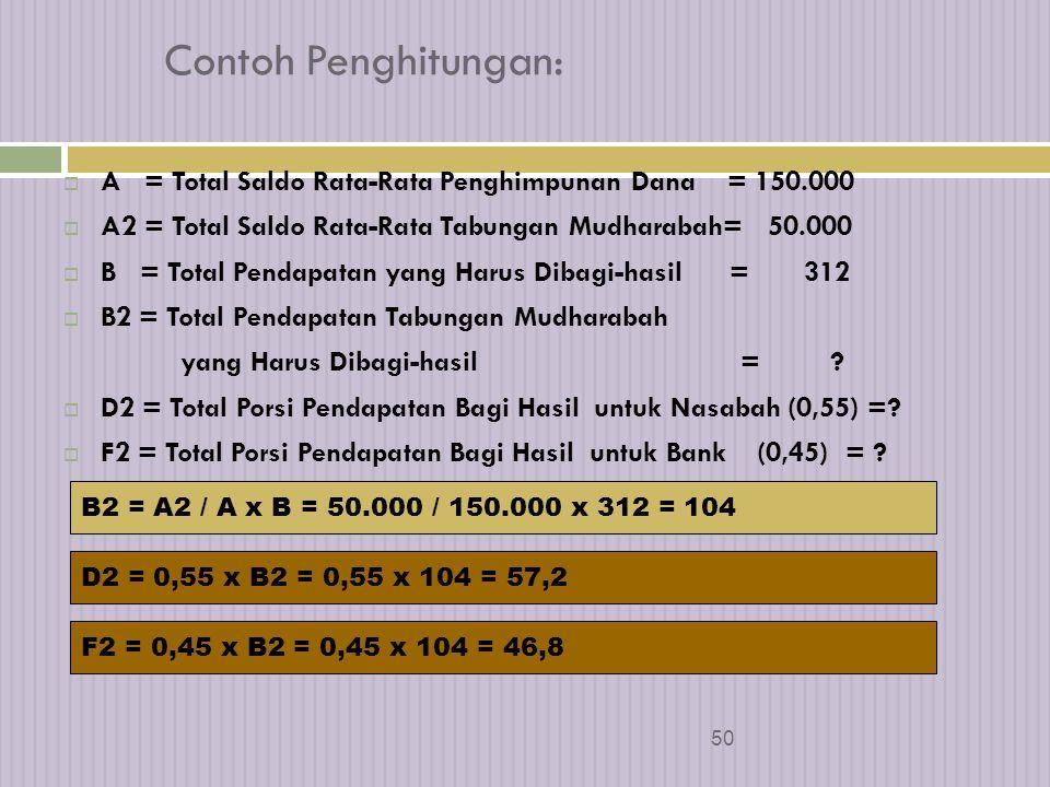 Contoh Penghitungan: A = Total Saldo Rata-Rata Penghimpunan Dana = 150.000. A2 = Total Saldo Rata-Rata Tabungan Mudharabah= 50.000.