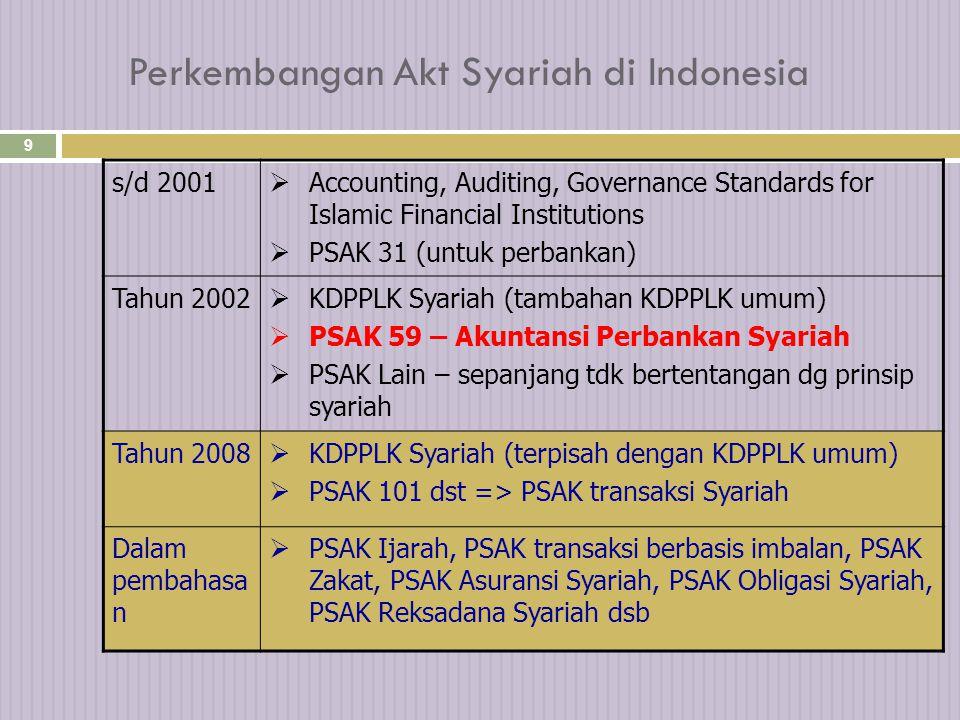 Perkembangan Akt Syariah di Indonesia