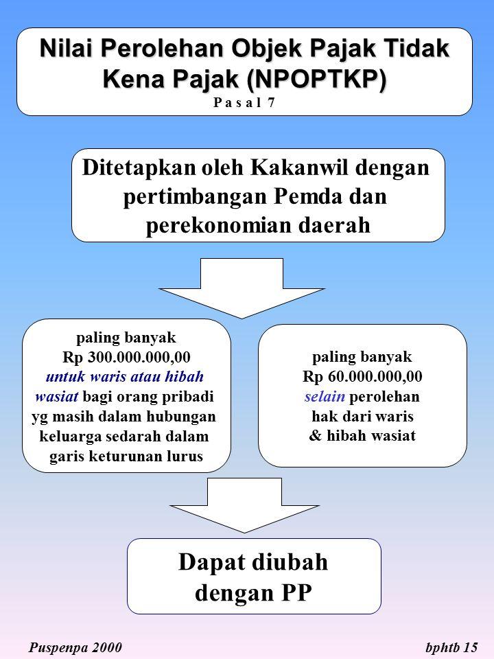 Nilai Perolehan Objek Pajak Tidak Kena Pajak (NPOPTKP) P a s a l 7
