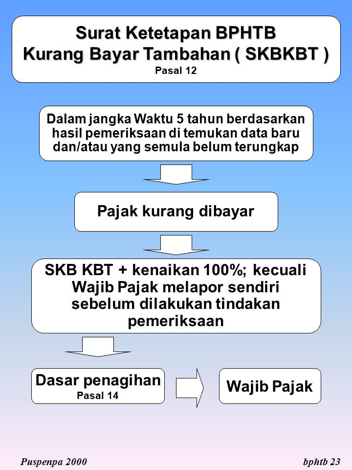 Kurang Bayar Tambahan ( SKBKBT ) Pasal 12