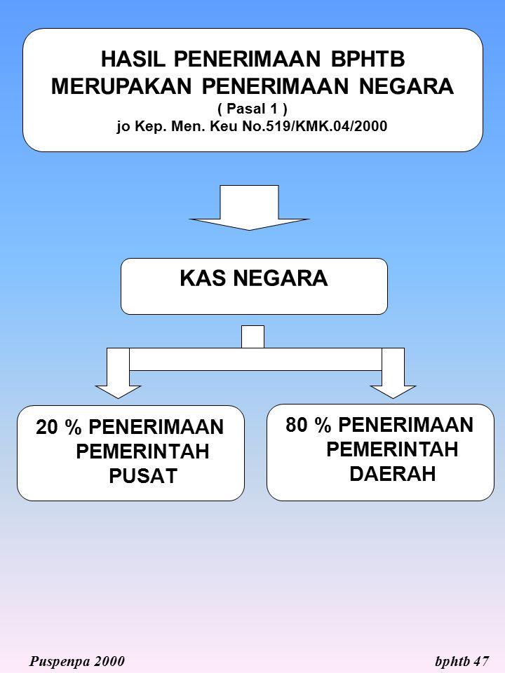 HASIL PENERIMAAN BPHTB MERUPAKAN PENERIMAAN NEGARA ( Pasal 1 )