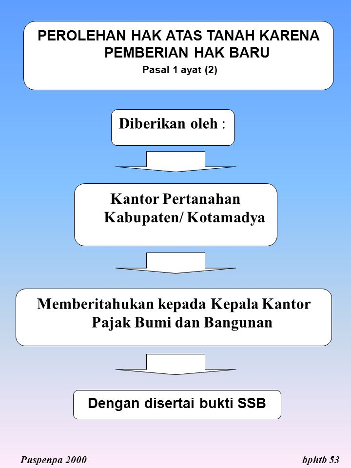 Kantor Pertanahan Kabupaten/ Kotamadya