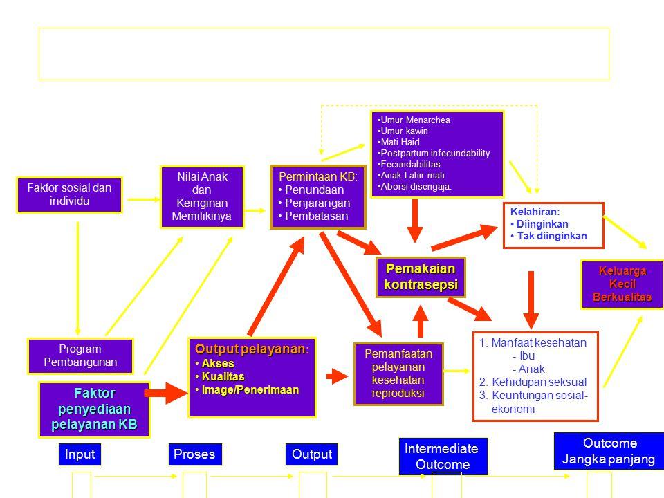 Kerangka Pikir Konseptual Permintaan KB serta Dampak Pada Fertilitas (dimodifikasi dari Bertrand et al, 1994)