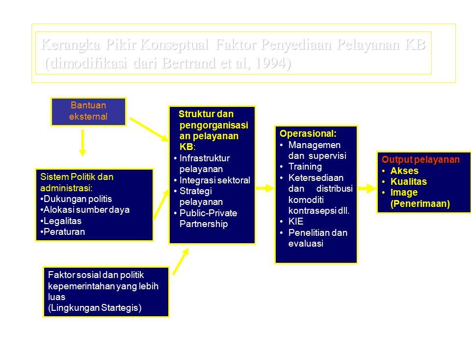 Kerangka Pikir Konseptual Faktor Penyediaan Pelayanan KB (dimodifikasi dari Bertrand et al, 1994)