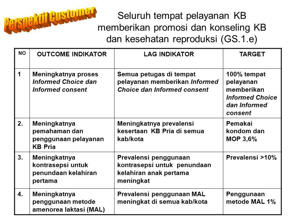 Perspektif Customer Seluruh tempat pelayanan KB memberikan promosi dan konseling KB dan kesehatan reproduksi (GS.1.e)