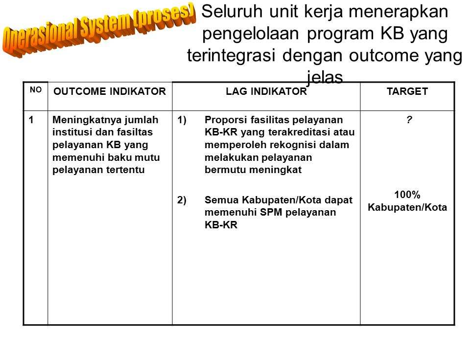 Operasional System (proses)