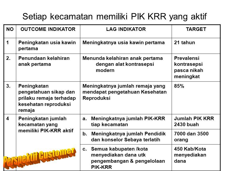 Setiap kecamatan memiliki PIK KRR yang aktif