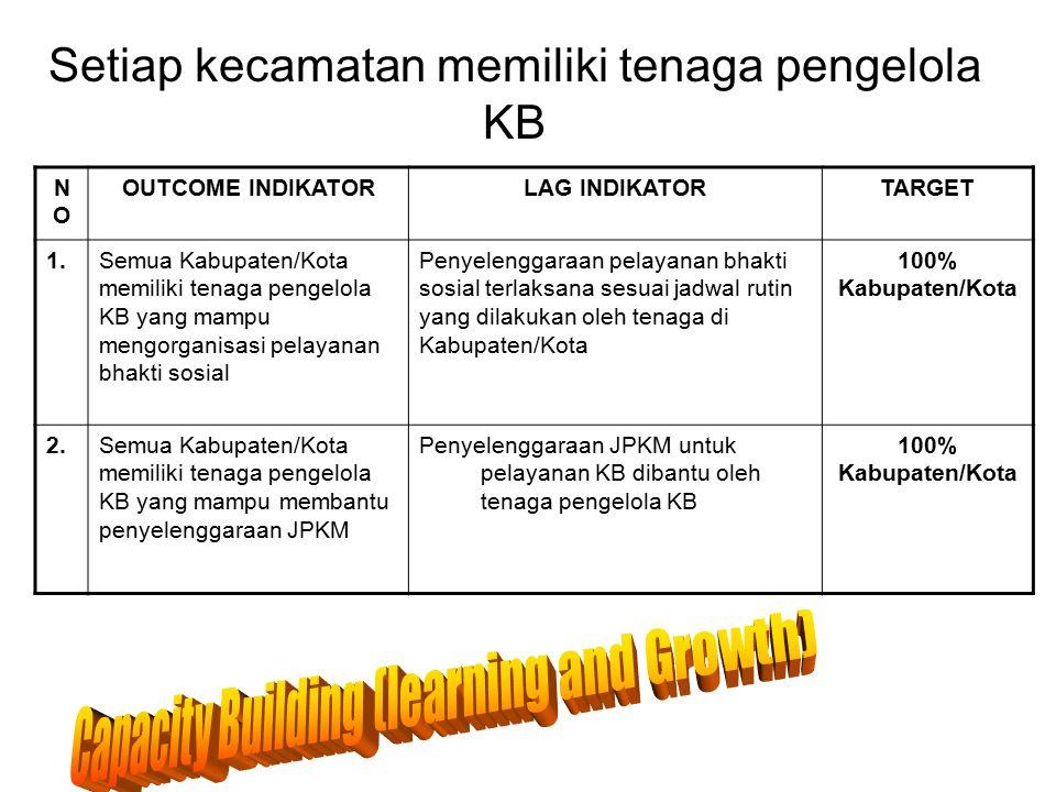 Setiap kecamatan memiliki tenaga pengelola KB