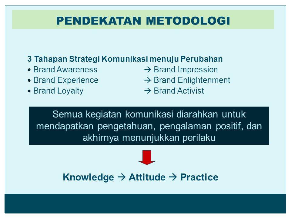 PENDEKATAN METODOLOGI Knowledge  Attitude  Practice
