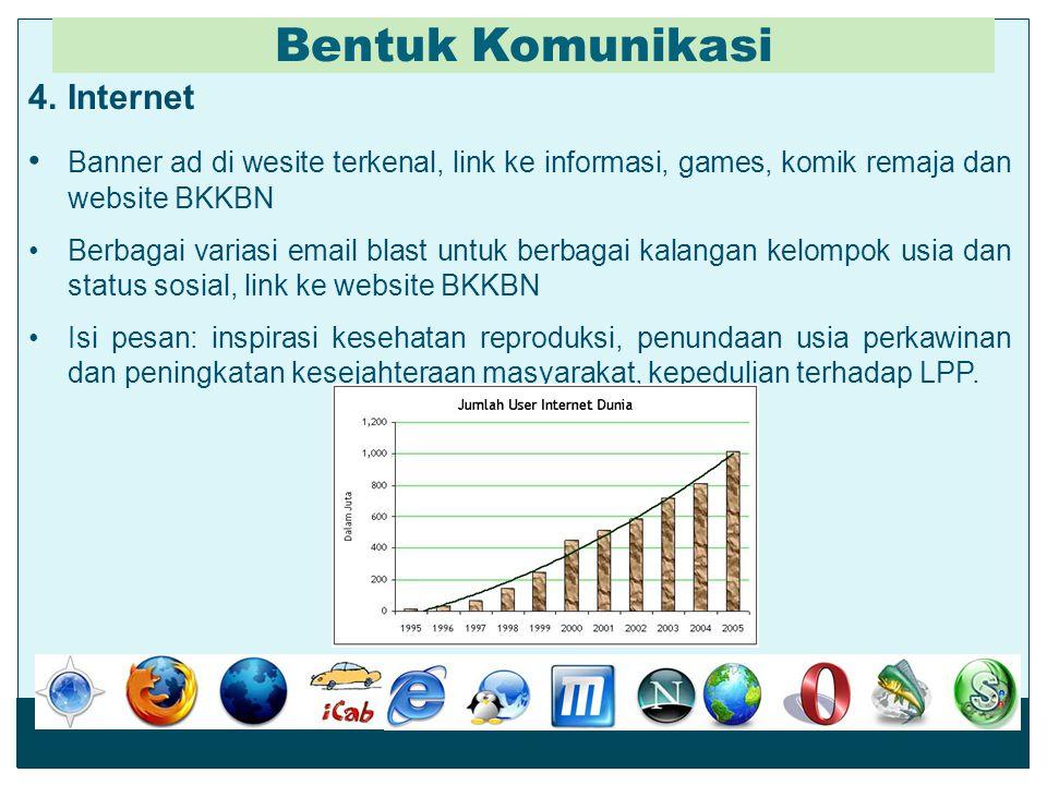Bentuk Komunikasi Internet