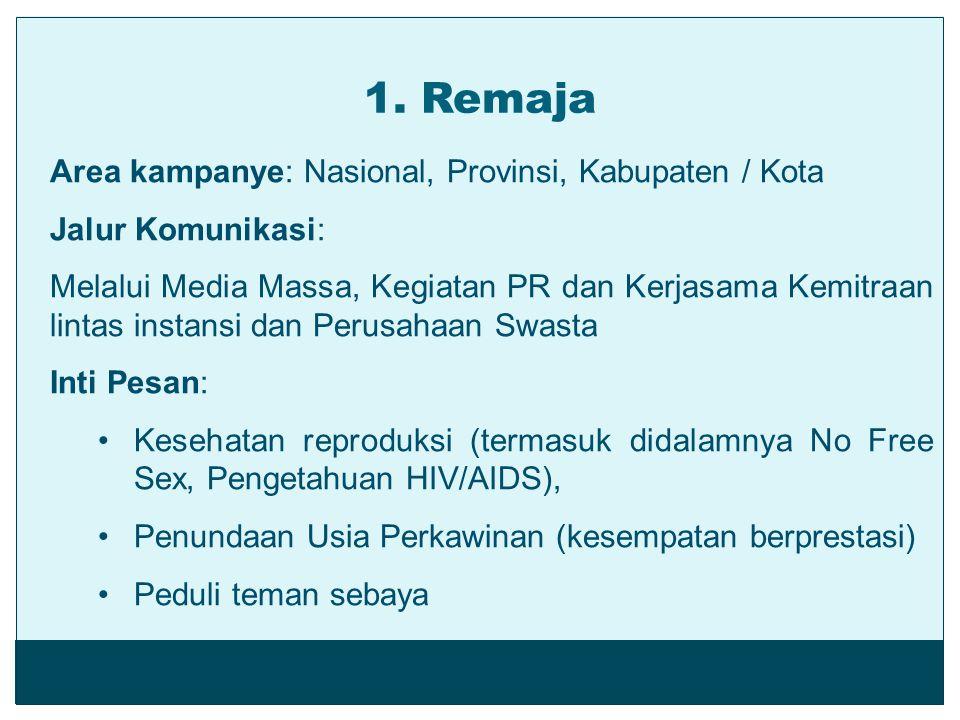 1. Remaja Area kampanye: Nasional, Provinsi, Kabupaten / Kota