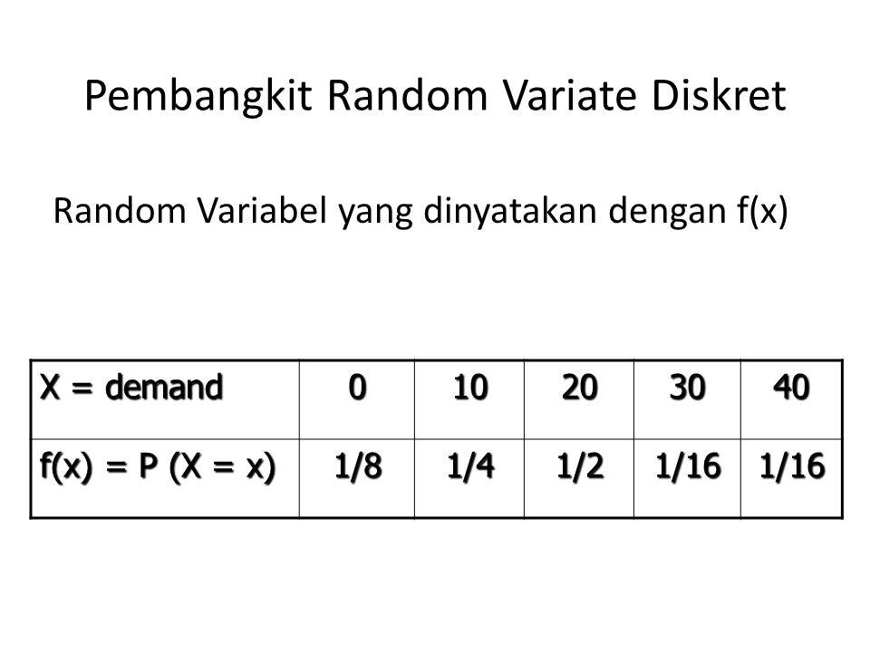 Pembangkit Random Variate Diskret