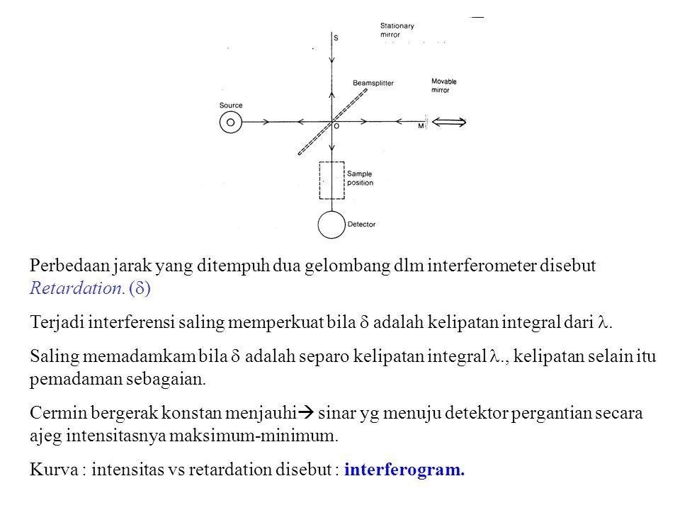 Perbedaan jarak yang ditempuh dua gelombang dlm interferometer disebut Retardation. (d)