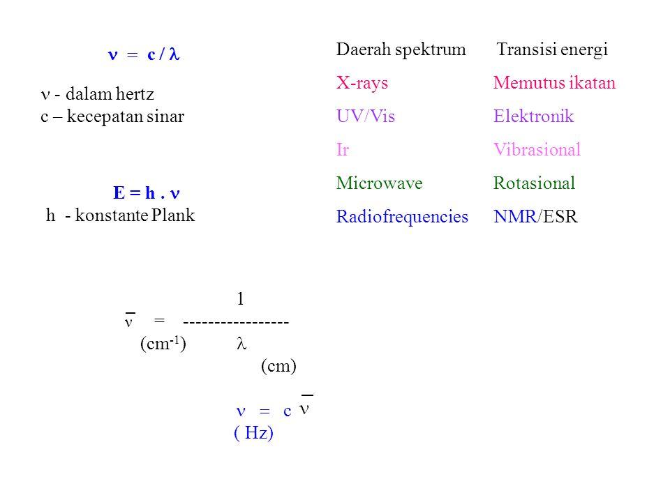 n = c / l Daerah spektrum Transisi energi. X-rays Memutus ikatan. UV/Vis Elektronik.