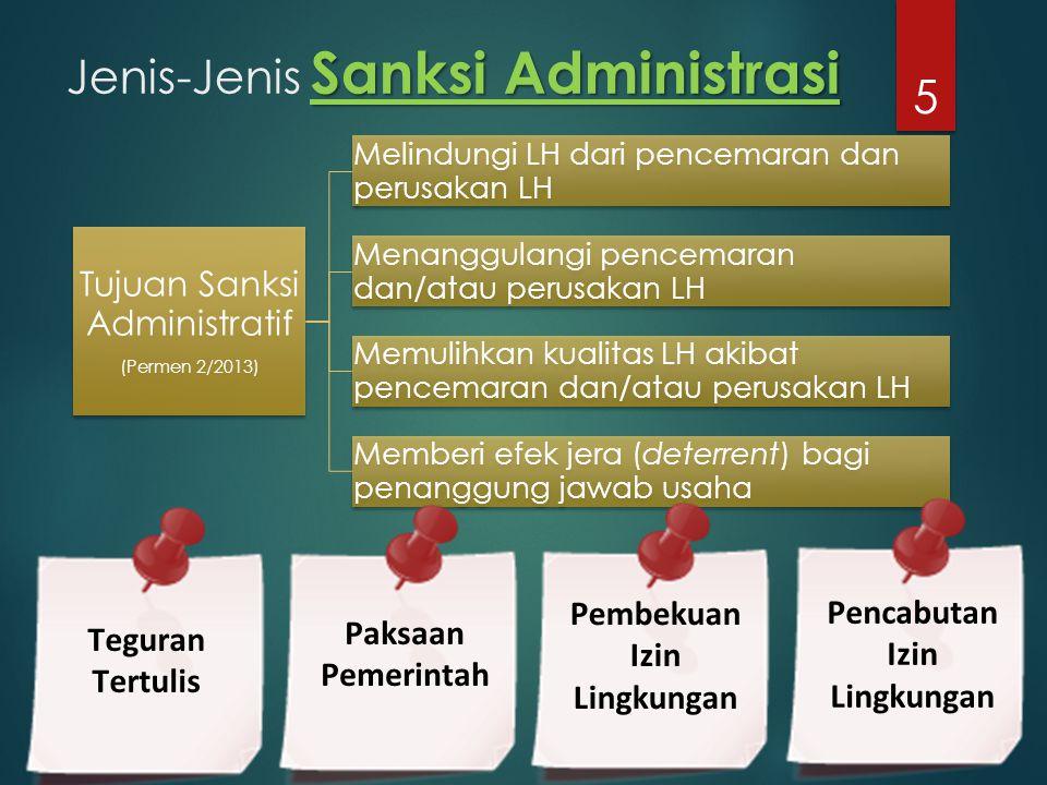 Jenis-Jenis Sanksi Administrasi