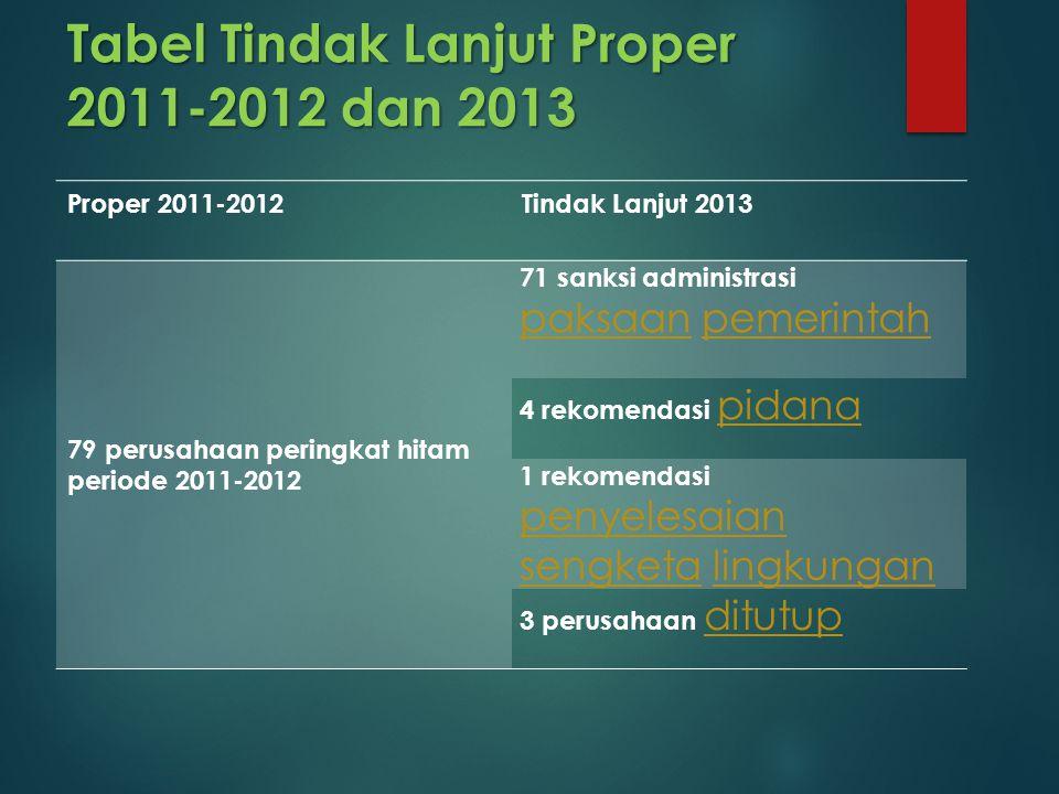 Tabel Tindak Lanjut Proper 2011-2012 dan 2013