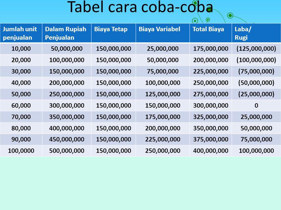 Tabel cara coba-coba Jumlah unit penjualan Dalam Rupiah Penjualan