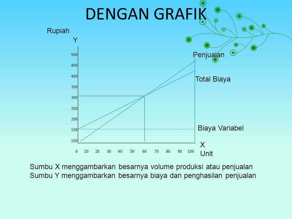 DENGAN GRAFIK Rupiah Y Penjualan Total Biaya Biaya Variabel X Unit