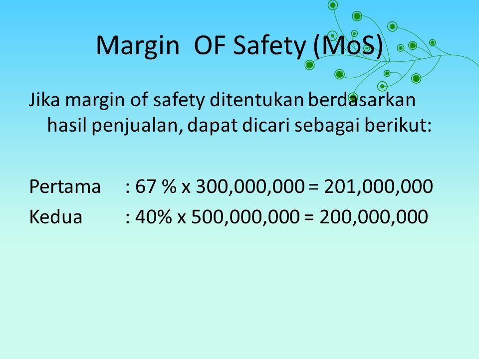 Margin OF Safety (MoS)
