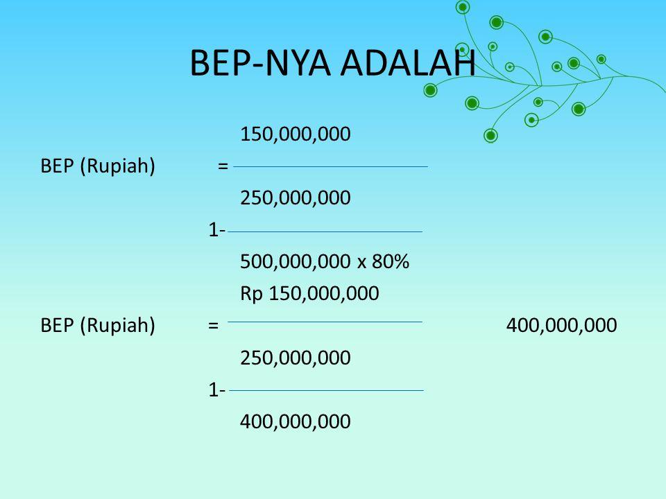 BEP-NYA ADALAH 150,000,000 BEP (Rupiah) = 250,000,000 1- 500,000,000 x 80% Rp 150,000,000 BEP (Rupiah) = 400,000,000 400,000,000